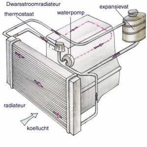 foto 1 koelsysteem