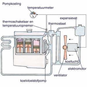 Werking koelsysteem auto