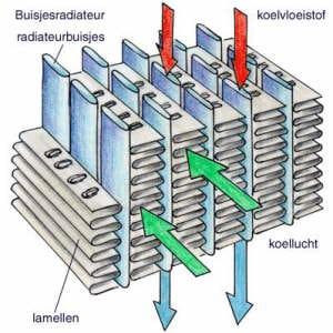 foto 3 koelsysteem